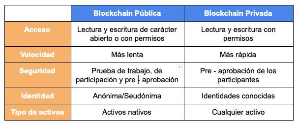 blockchain_tabla_tipos