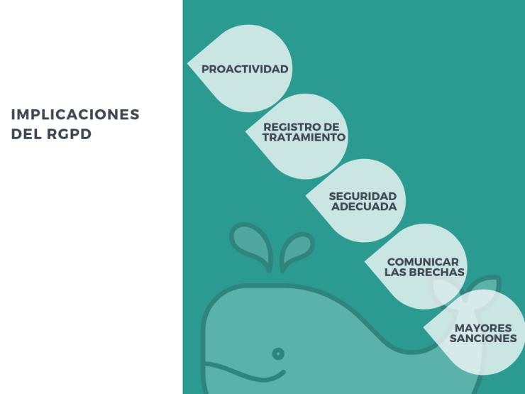 Implicaciones del RGPD en relación a los ciberseguros: 1.- Proactividad 2.- Registro del tratamiento 3.- Seguridad adecuada 4.- Comunicación de brechas 5.- Mayores sanciones