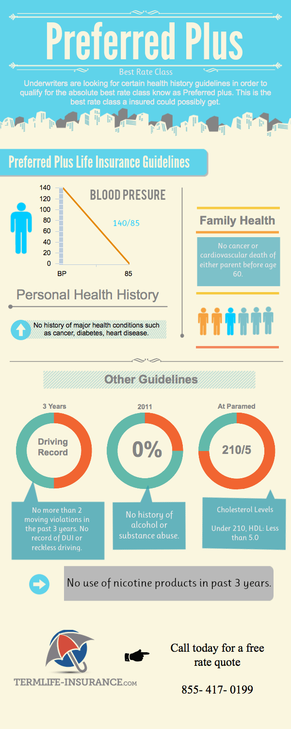 preferred-plus-life-insurance-underwriting-guidlines-infographic