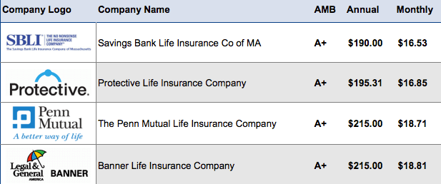15 Year Term Life Insurance Rates