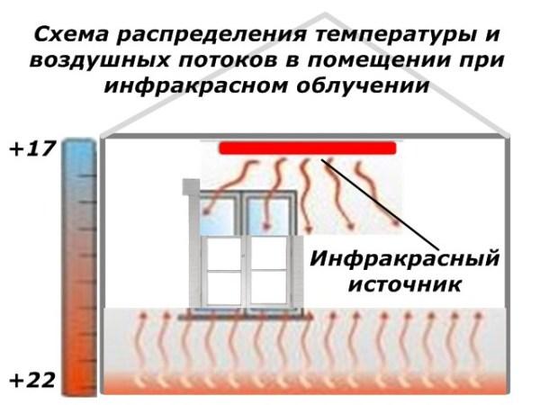 Электрическое отопление деревянного дома – Электрическое ...
