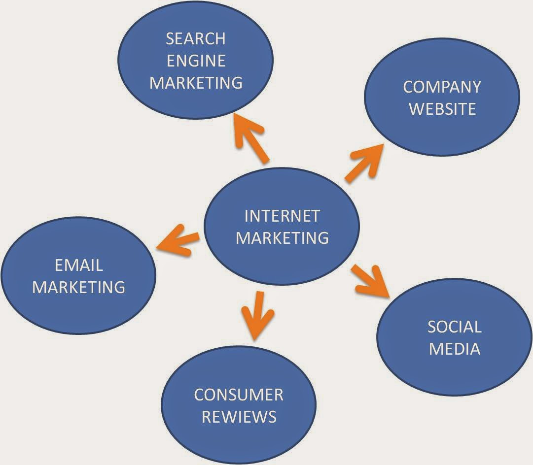 Jenis-Jenis Internet Marketing