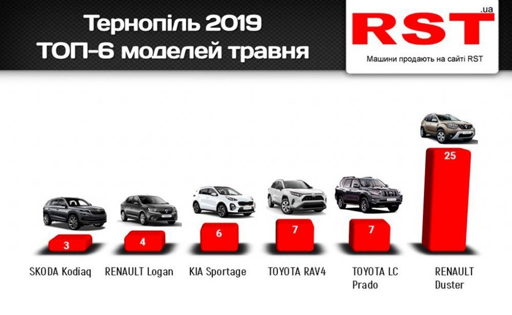 Тернополяни за місяць купили нових авто на 2,5 млн доларів