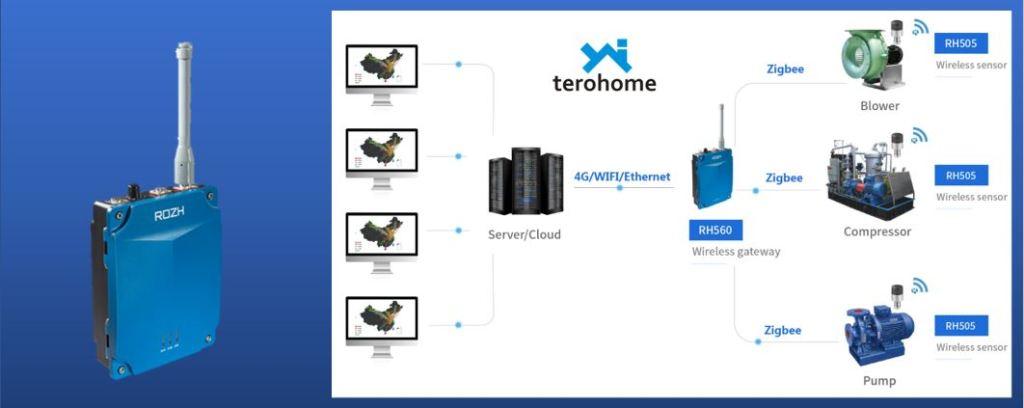colector de datos de mantenimiento predictivo 4g /wifi /Ethernet
