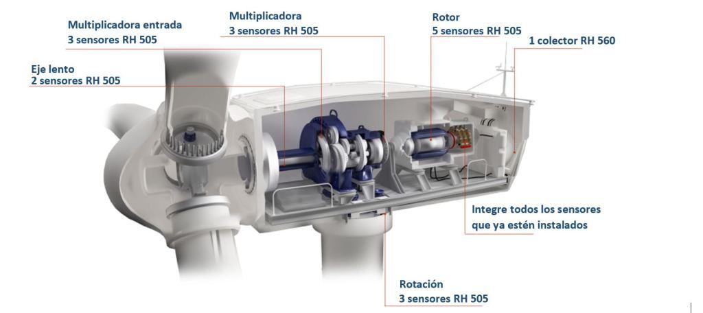 La monitorización del mantenimiento predictivo en aerogeneradores