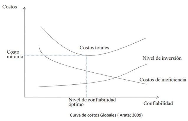 Curva de costos Globales