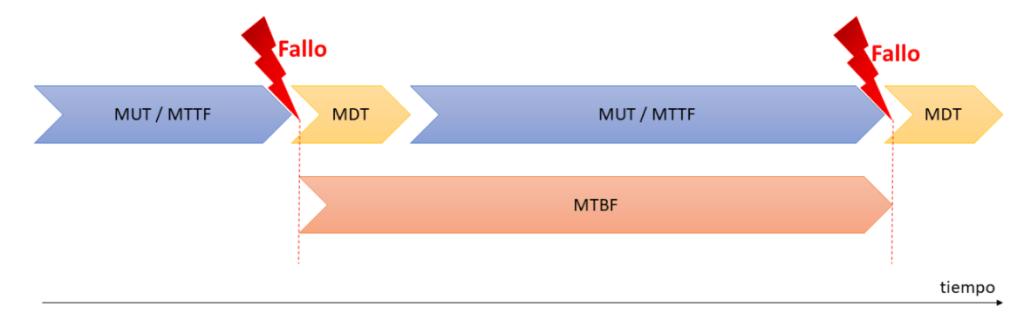 El MTBF y la fiabilidad de los activos