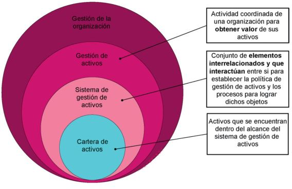 La relación entre los términos clave de la ISO 55000