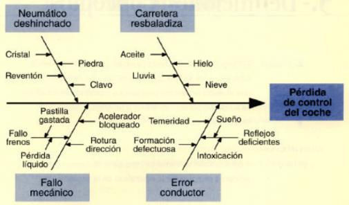 El impacto visual del diagrama de causa efecto