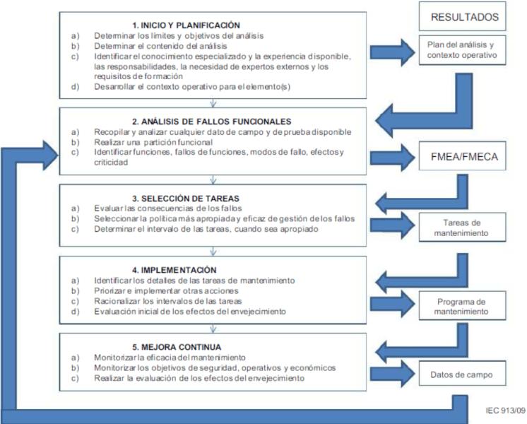 Las 5 etapas del proceso global del RCM