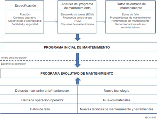 Principales factores a considerar en la etapa de desarrollo del RCM