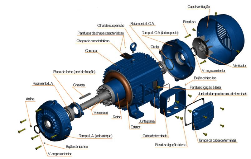 Mantenibilidad, esquema de despiece de un motor