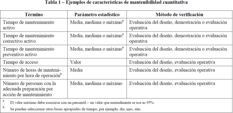 Ejemplos de características de mantenibilidad cuantitativa