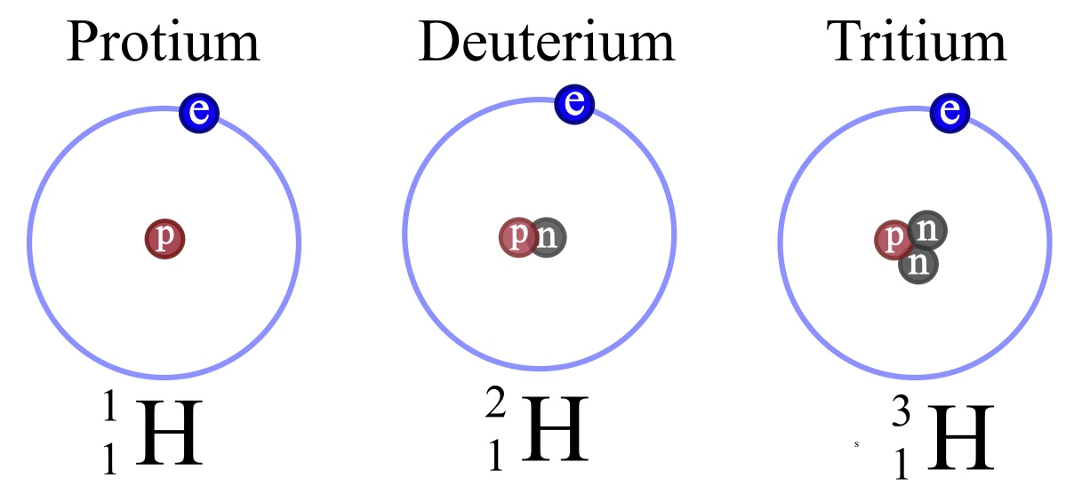 Structure Element Differ Original Isotope Does