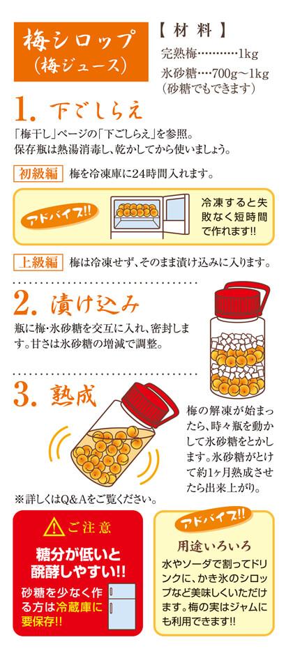 梅ジュースのレシピ