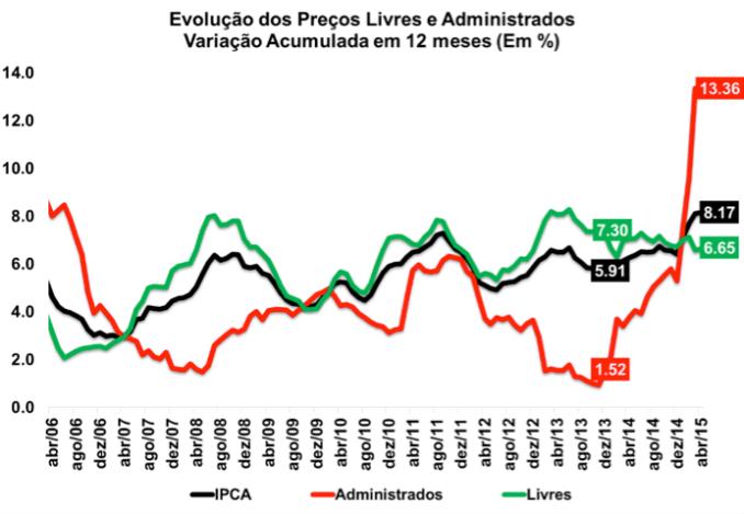 Fonte: IBGE (Índice de Preços ao Consumidor Amplo)