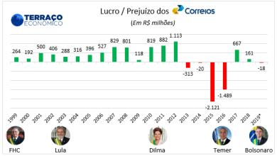 Photo of Os Correios são deficitários?