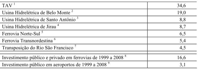 Tabela retirada do estudo de Mendes[2]