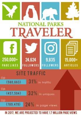 National Parks Traveler infographic.