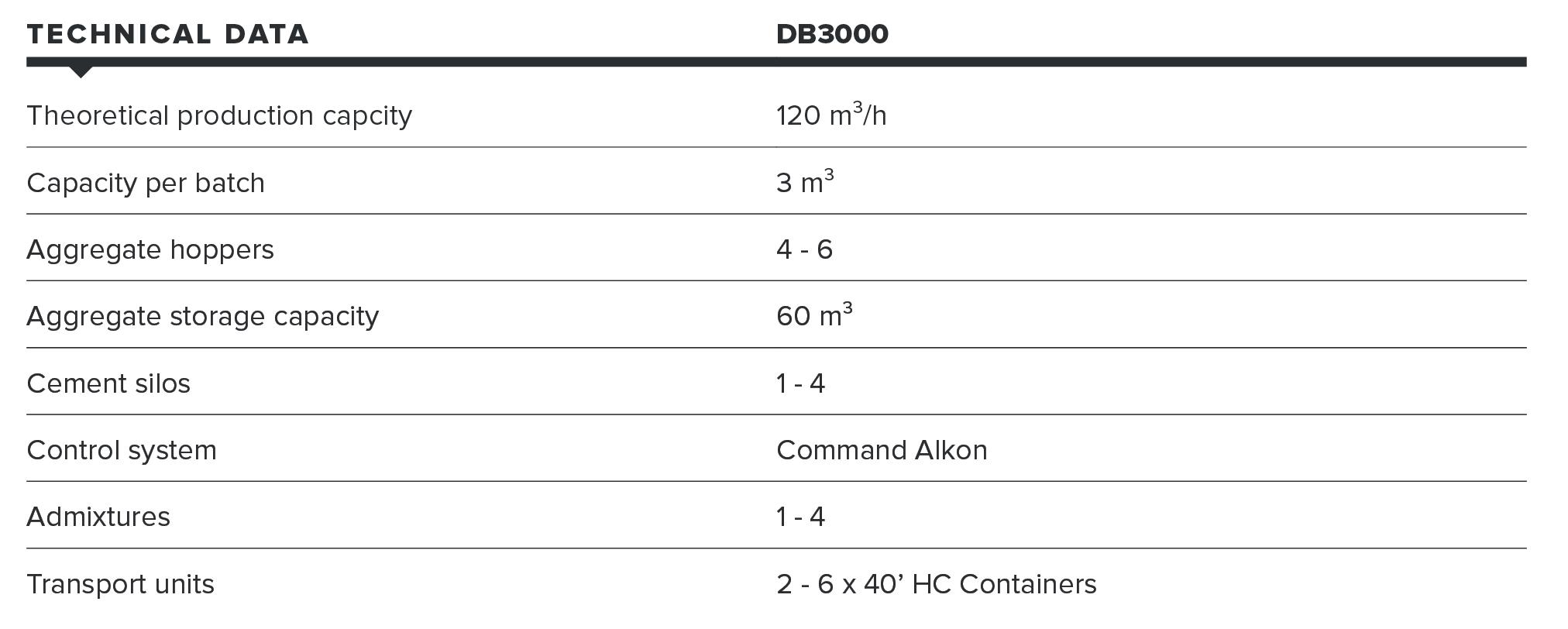 Concrete Batching Plant Specifications