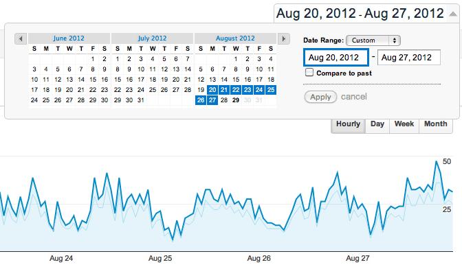 Google Analytics Statistics with a Smaller Timeframe