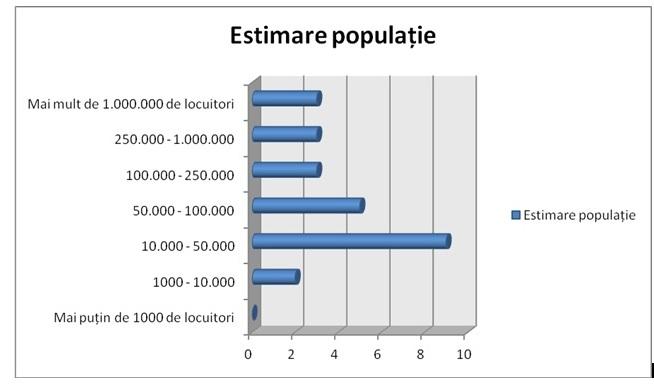 estimare populatie
