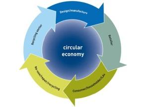 WRAP-circular-economy-i-i_0