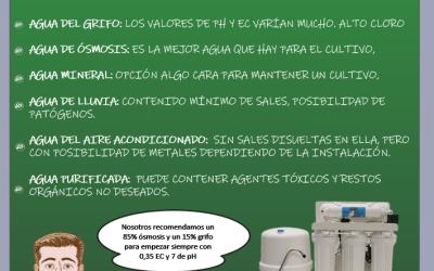Dr Nabis Qué Agua usar con los productos Terranabis