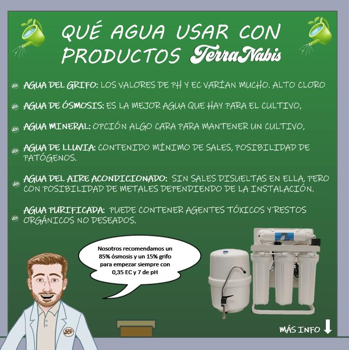Dr Nabis Agua