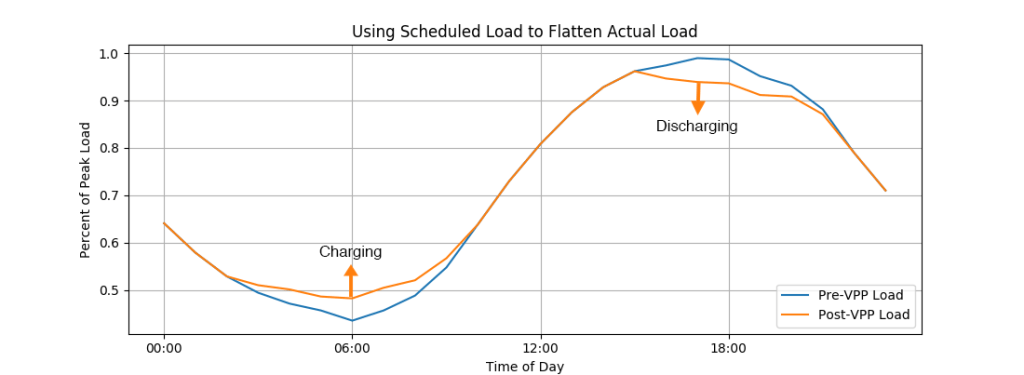 Figure 1: Flattening of a CCA's actual load curve on a critical peak day, achieved by applying FlattenMyLoad to the CCA's scheduled load curve.