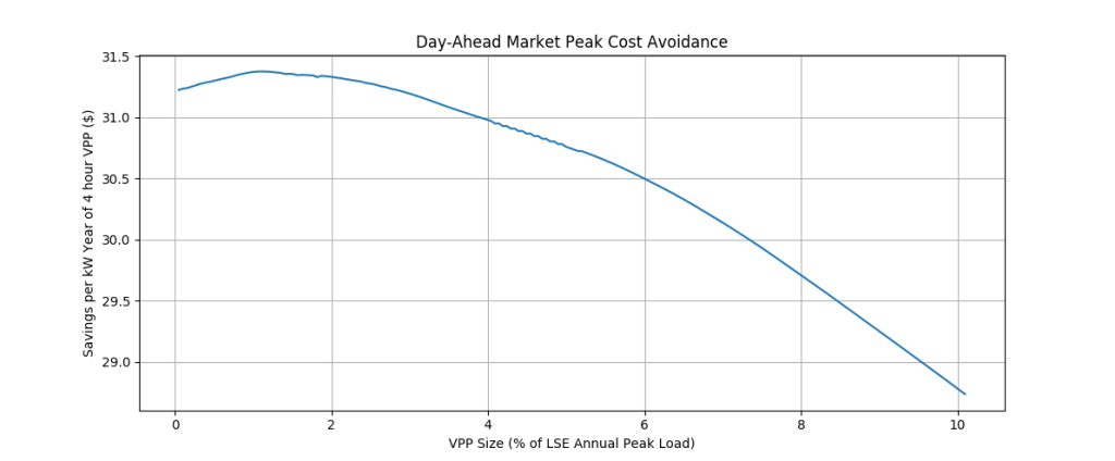 Figure 2: Annual savings per kW of 4 hour VPP due to avoidance of peak-period purchases on the day-ahead market.