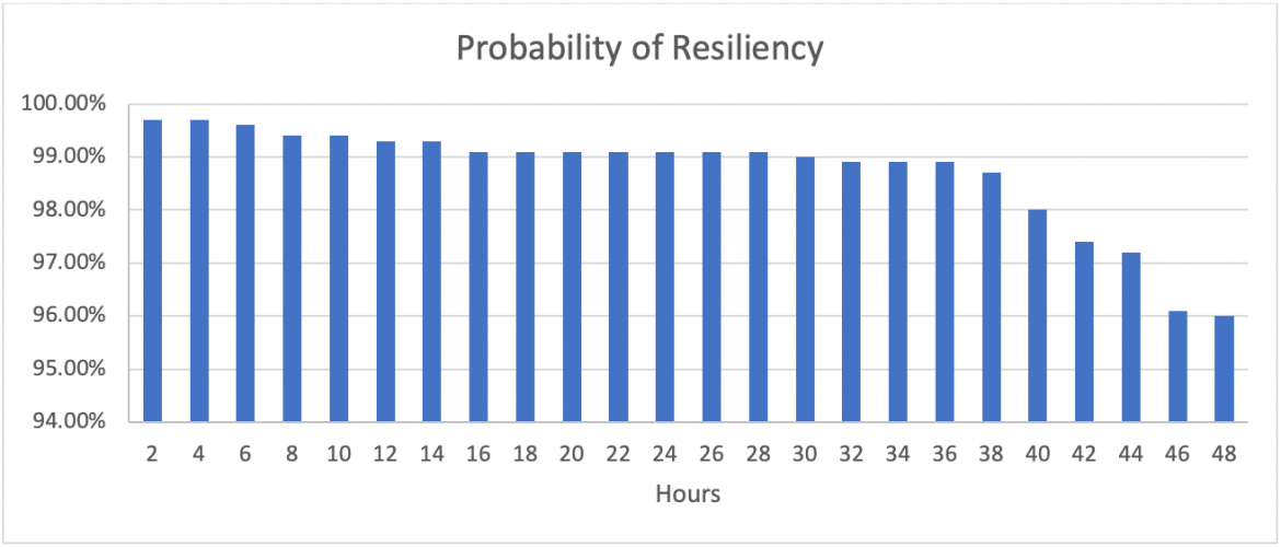 Resiliency graph