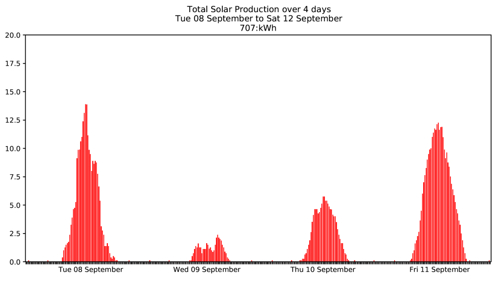 Graph showing lower solar production due to wildfire ash