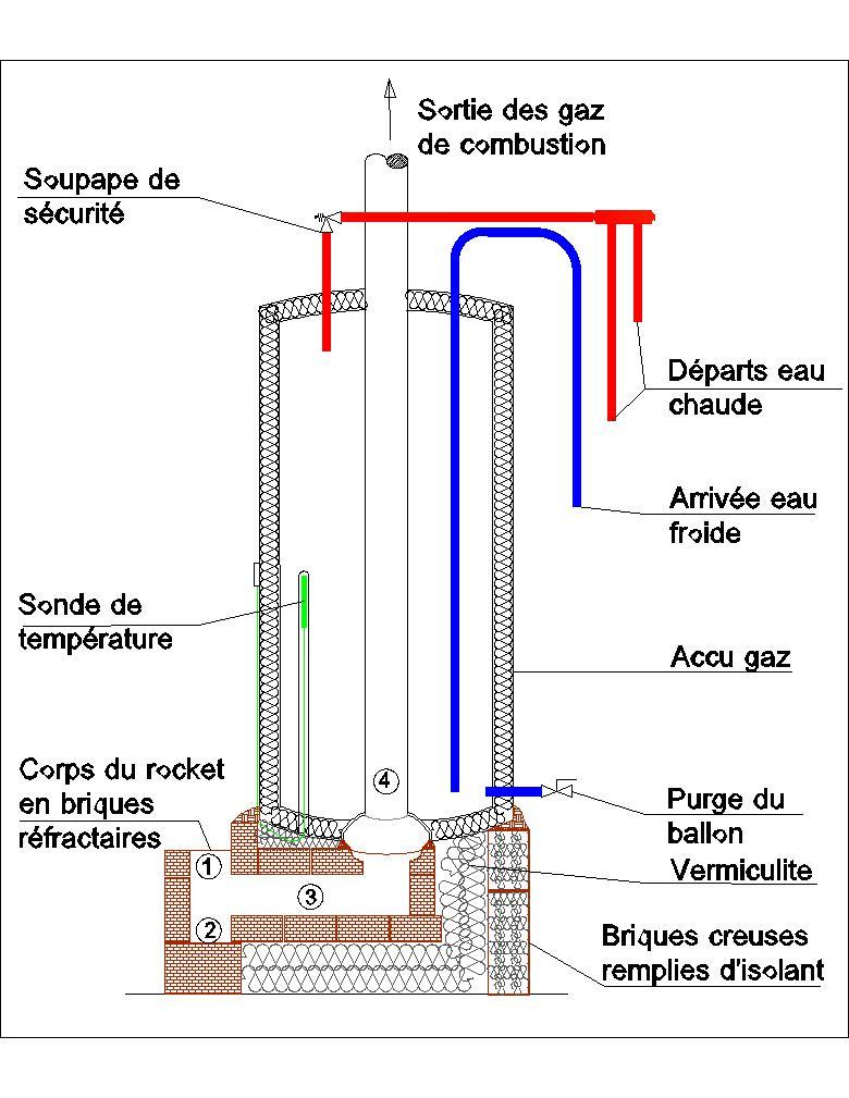 Auto Construction Dun Chauffe Eau Rocket Terre Paille