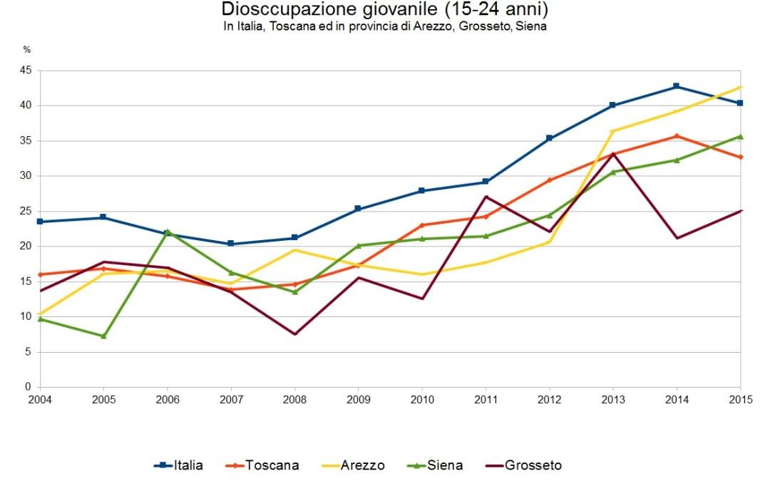 Formazione, lavoro e politiche giovanili. Uno sguardo alla Toscana