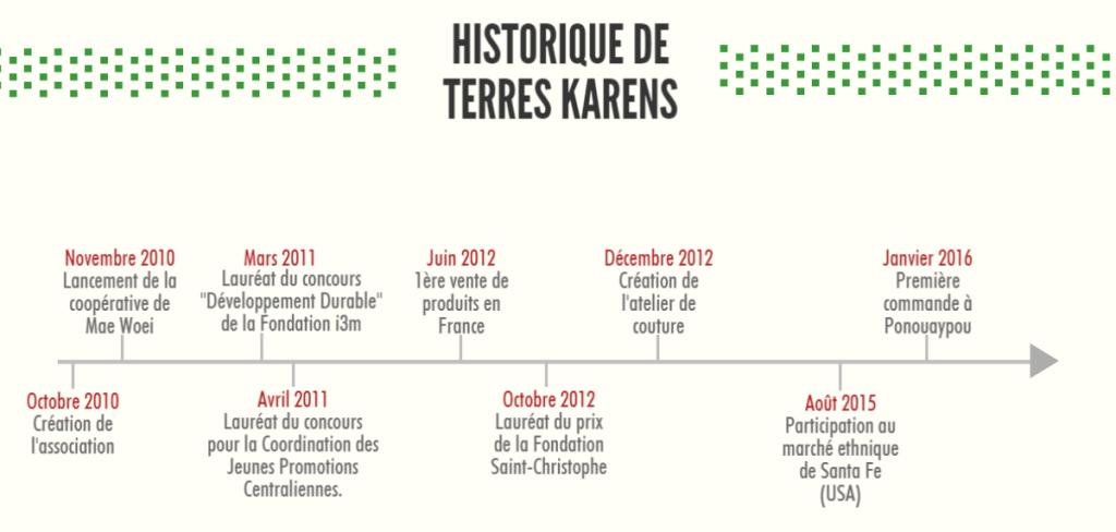 Historique Terres Karens