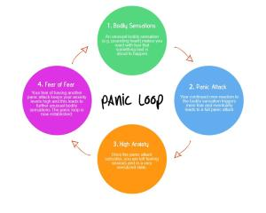 Anatomy of a panic attack | it's only fear