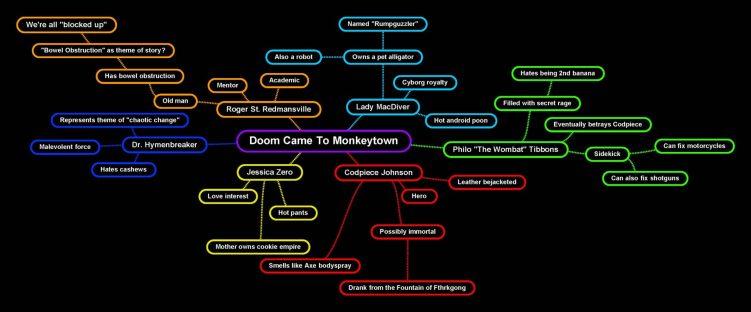 Image result for mind map novel outline