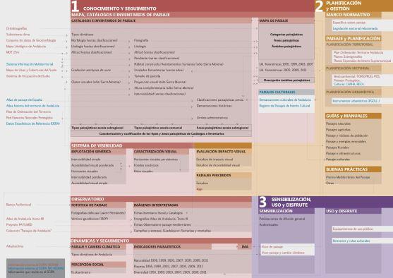 Esquema relacional de la información contenida en el SCIPA