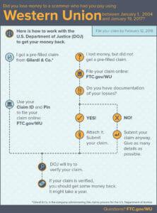 Western Union remission settlement process