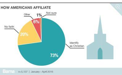 Christian affiliation