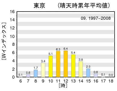 1997-2008_09_TOKYO