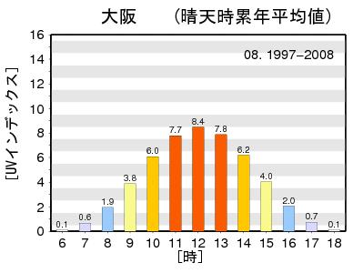 1997-2008_08_OSAKA