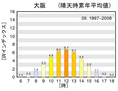 1997-2008_09_OSAKA