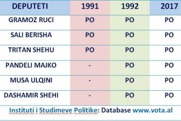 Deputetë të përjetshëm: kush janë 6 të mbijetuarit e politikës nga '90-ta e deri më sot