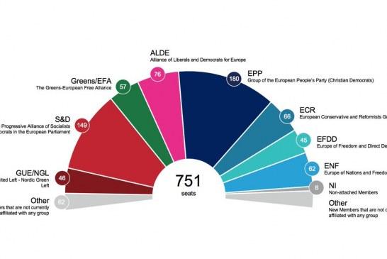 """Sondazhi: """"kataklizmo"""" në PE nëse bashkohet e djathta ekstreme"""