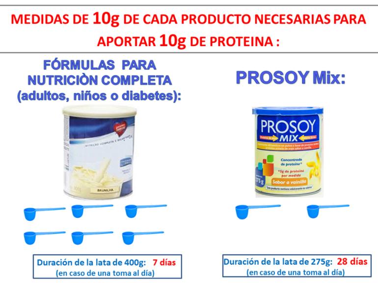 proteína en polvo y diabetes