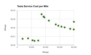 Average Service Costs