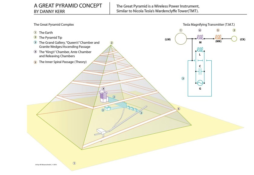 My Original Concept – TeslaPyramids com
