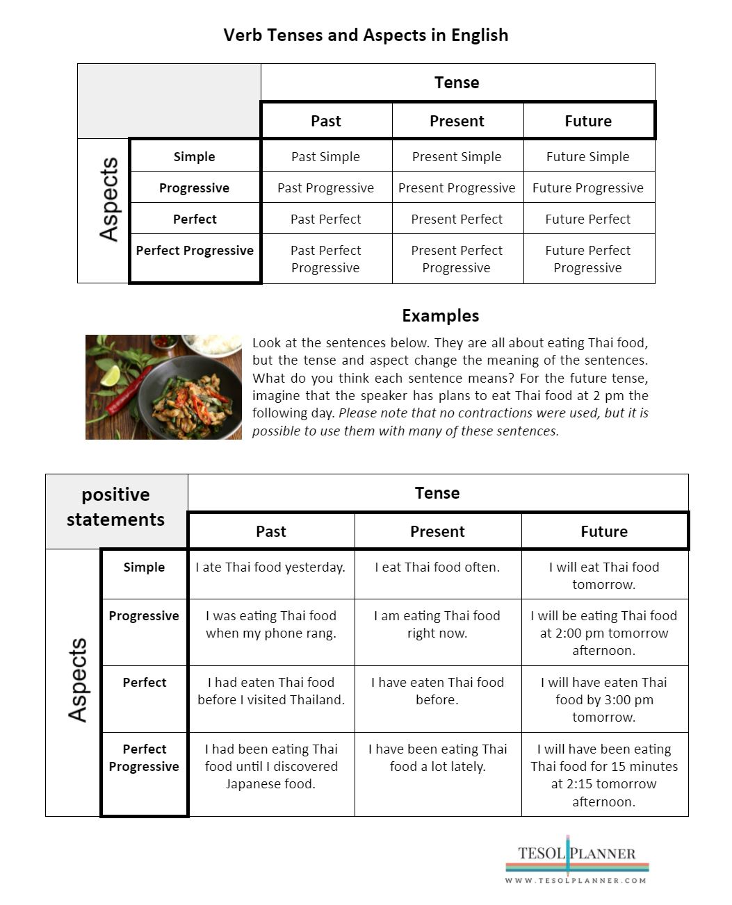 English Verb Tenses And Aspects Handout